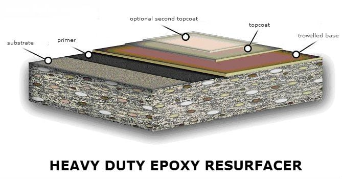 Epoxy Flooring Industrial Types